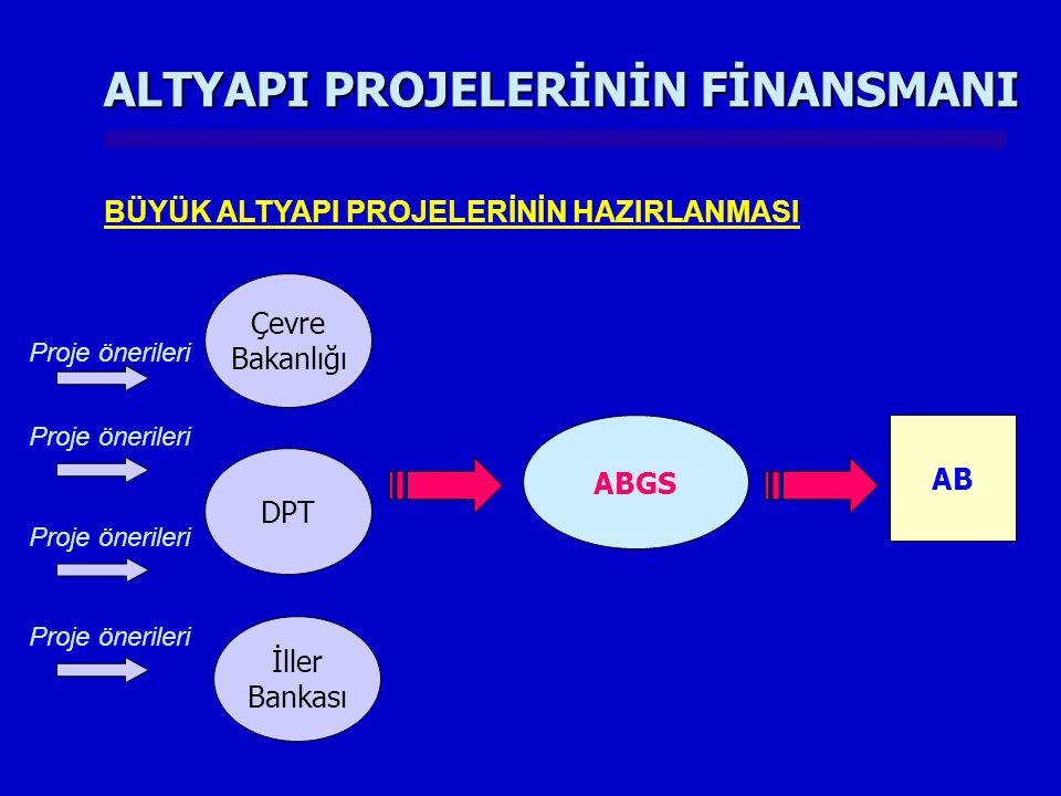 ALTYAPI PROJELERİNİN FİNANSMANI BÜYÜK ALTYAPI PROJELERİNİN HAZIRLANMASI DPT Çevre Bakanlığı ABGS AB Proje önerileri İller Bankası