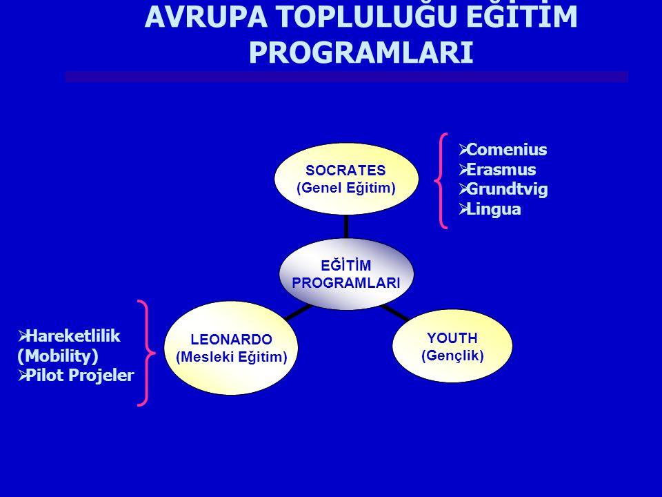 EĞİTİM PROGRAMLARI SOCRATES (Genel Eğitim) YOUTH (Gençlik) LEONARDO (Mesleki Eğitim)  Comenius  Erasmus  Grundtvig  Lingua  Hareketlilik (Mobilit