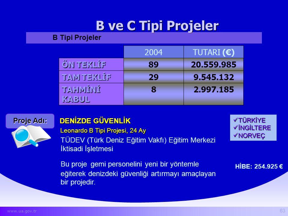 B ve C Tipi Projeler DENİZDE GÜVENLİK TÜDEV (Türk Deniz Eğitim Vakfı) Eğitim Merkezi İktisadi İşletmesi Bu proje gemi personelini yeni bir yöntemle eğ
