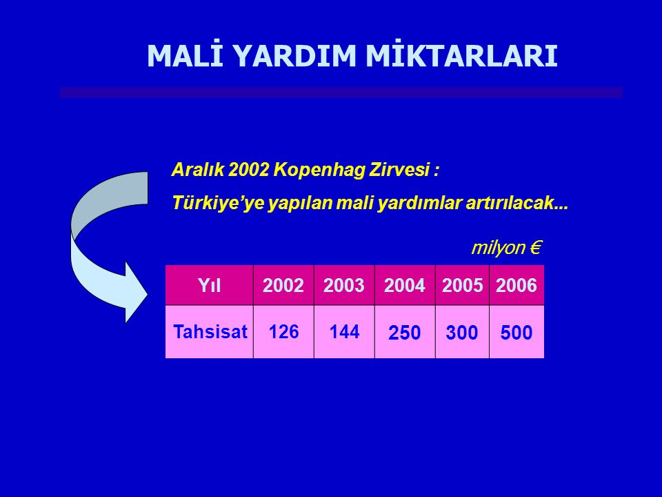 Türkiye İnşaat Sanayicileri İşveren Sendikası + TISK İnşaat Sektöründe Meslek Standartları ve Pratik Eğitim 169 Bin € Ege Bölgesi Sanayi Odası (EBSO) + TOBB Bilgisayarlı Giysi Kalıp ve Tasarımı Kursları 138 Bin € Denizli Elektrikçiler Odası + TESK Elektrikçiler Odası Mesleki Gelişim- Farkındalık ve MEGEP Uyum Çalışmaları 81 Bin € Türkiye Metal Sanayicileri Sendikası (MESS) + TISK Otomotiv Sanayii İçin Elektronik Kumanda Teknisyenliği Eğitimi 185 Bin € Değerlendirme sonucu 149 Proje Başvurusundan 35 Projeye Finansman Sağlanmasına Karar Verilmiştir.