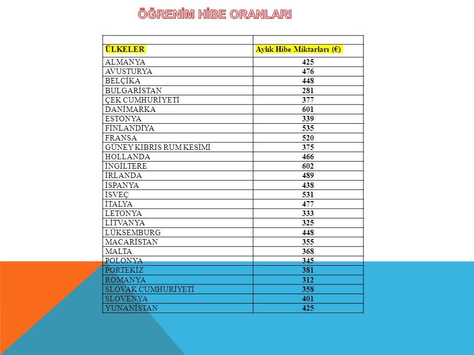 ÜLKELERAylık Hibe Miktarları (€) ALMANYA425 AVUSTURYA476 BELÇİKA448 BULGARİSTAN281 ÇEK CUMHURİYETİ377 DANİMARKA601 ESTONYA339 FİNLANDİYA535 FRANSA520 GÜNEY KIBRIS RUM KESİMİ375 HOLLANDA466 İNGİLTERE602 İRLANDA489 İSPANYA438 İSVEÇ531 İTALYA477 LETONYA333 LİTVANYA325 LÜKSEMBURG448 MACARİSTAN355 MALTA368 POLONYA345 PORTEKİZ381 ROMANYA312 SLOVAK CUMHURİYETİ358 SLOVENYA401 YUNANİSTAN425