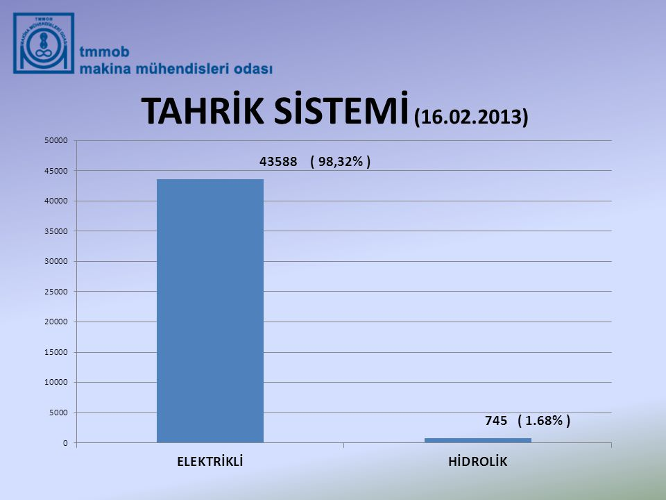 TAHRİK SİSTEMİ (16.02.2013)