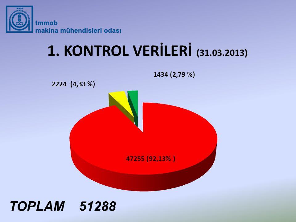 1. KONTROL VERİLERİ (31.03.2013) TOPLAM 51288