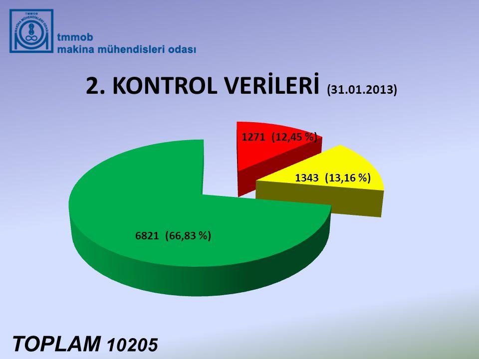 2. KONTROL VERİLERİ (31.01.2013) TOPLAM 10205