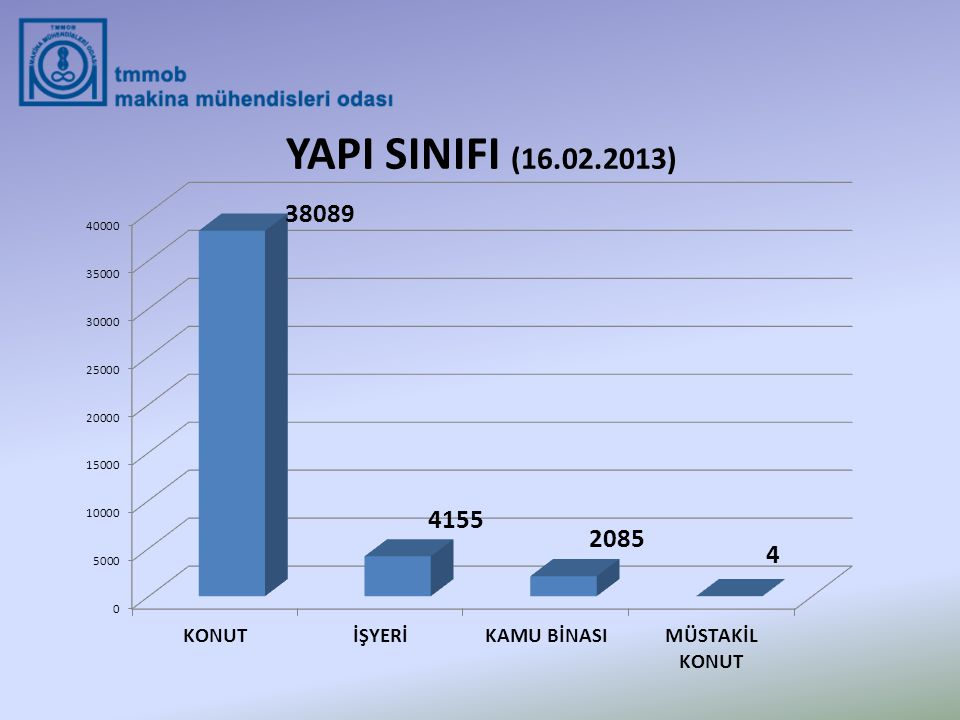 YAPI SINIFI (16.02.2013)
