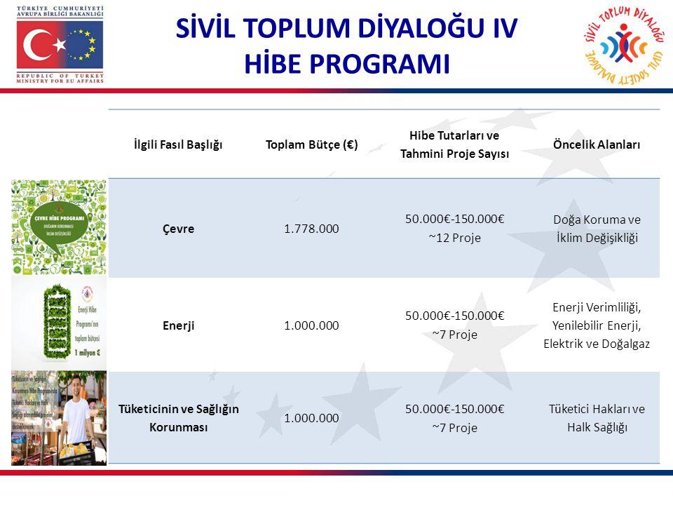 İlgili Fasıl BaşlığıToplam Bütçe (€) Hibe Tutarları ve Tahmini Proje Sayısı Öncelik Alanları Çevre1.778.000 50.000€-150.000€ ~12 Proje Doğa Koruma ve
