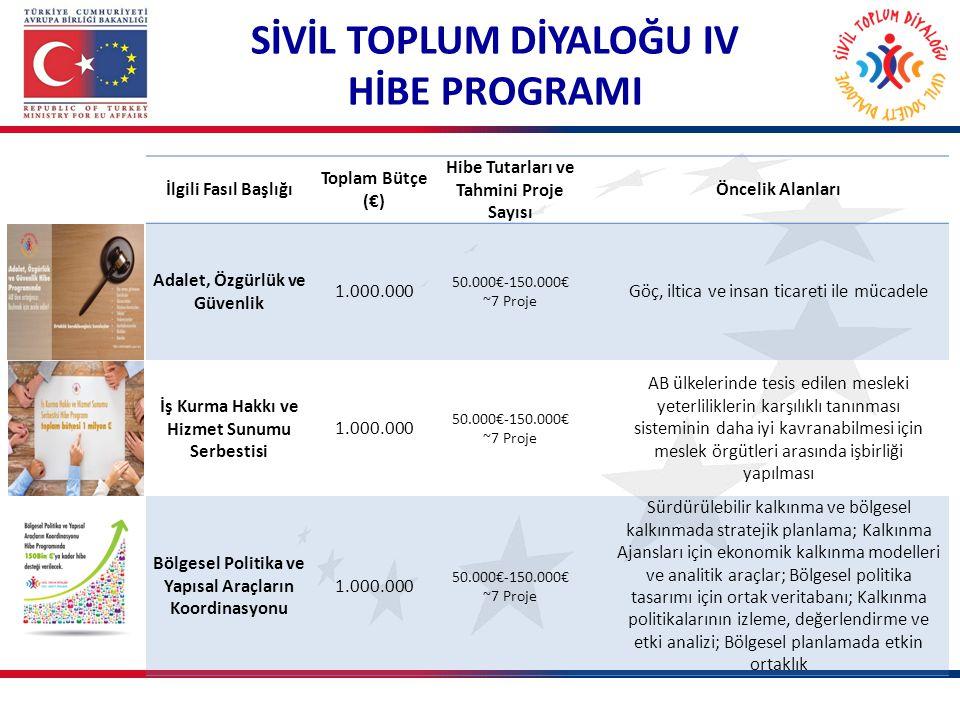 SİVİL TOPLUM DİYALOĞU IV HİBE PROGRAMI İlgili Fasıl Başlığı Toplam Bütçe (€) Hibe Tutarları ve Tahmini Proje Sayısı Öncelik Alanları Adalet, Özgürlük