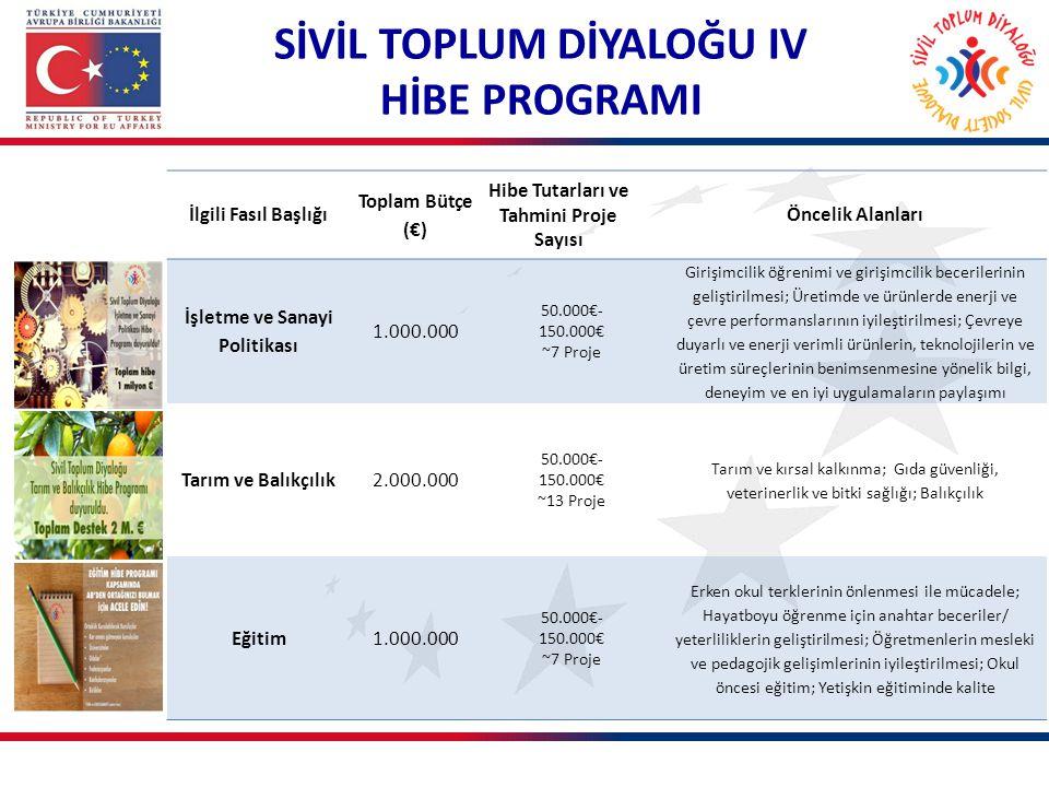 İlgili Fasıl Başlığı Toplam Bütçe (€) Hibe Tutarları ve Tahmini Proje Sayısı Öncelik Alanları İşletme ve Sanayi Politikası 1.000.000 50.000€- 150.000€