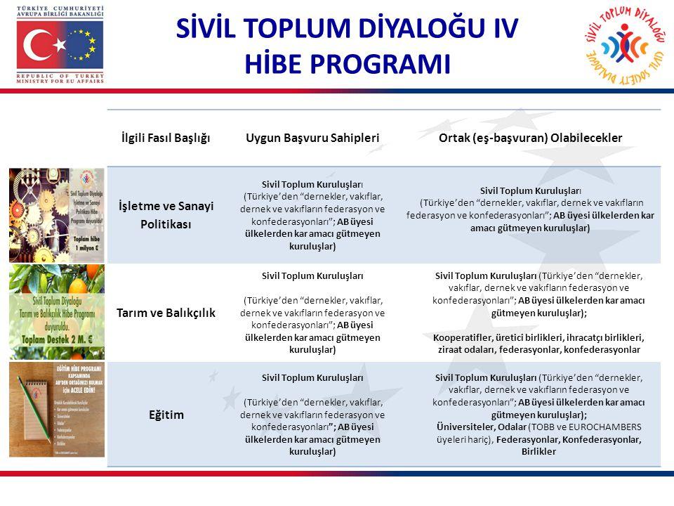 """İlgili Fasıl BaşlığıUygun Başvuru Sahipleri Ortak (eş-başvuran) Olabilecekler İşletme ve Sanayi Politikası Sivil Toplum Kuruluşları (Türkiye'den """"dern"""