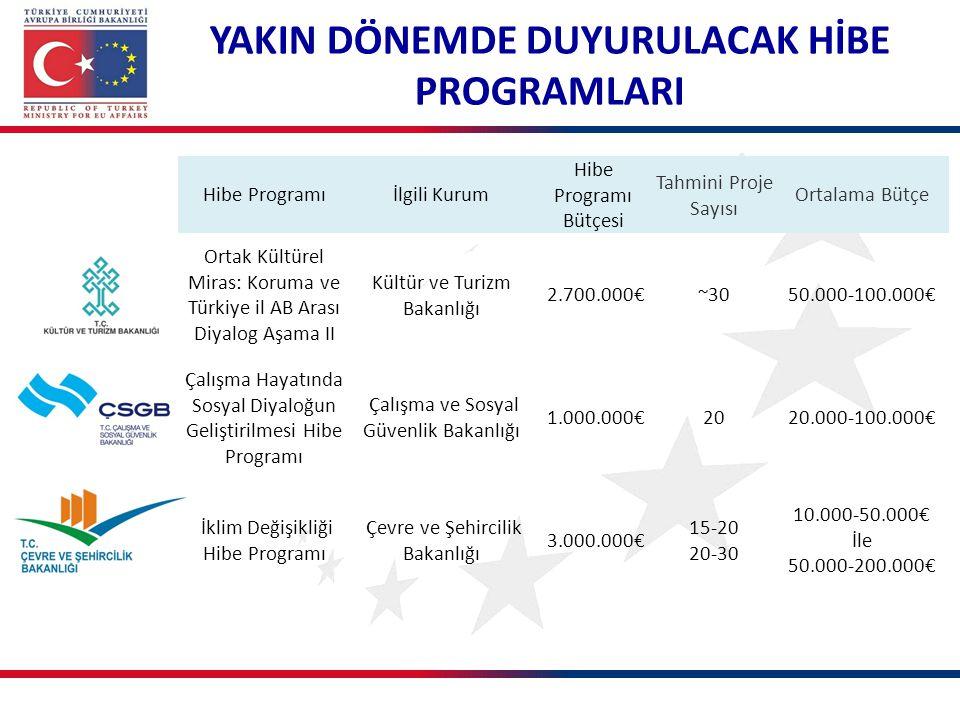 Hibe Programıİlgili Kurum Hibe Programı Bütçesi Tahmini Proje Sayısı Ortalama Bütçe Ortak Kültürel Miras: Koruma ve Türkiye il AB Arası Diyalog Aşama