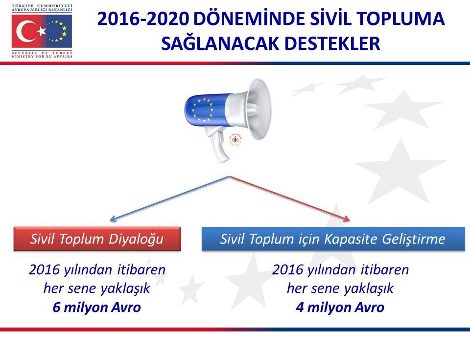 2016-2020 DÖNEMİNDE SİVİL TOPLUMA SAĞLANACAK DESTEKLER Sivil Toplum Diyaloğu Sivil Toplum için Kapasite Geliştirme 2016 yılından itibaren her sene yak
