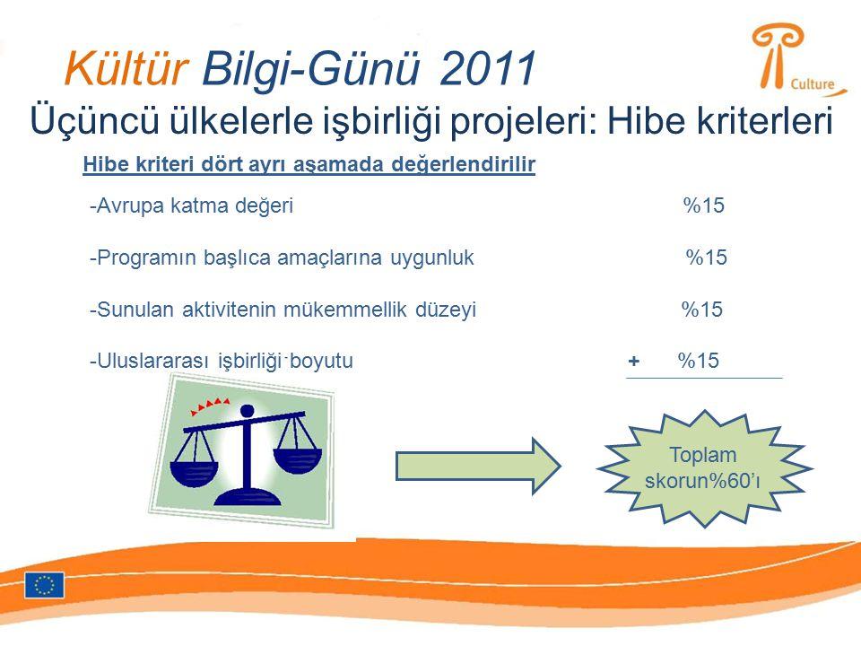 Kültür Bilgi-Günü 2011 Üçüncü ülkelerle işbirliği projeleri: Hibe kriterleri Hibe kriteri dört ayrı aşamada değerlendirilir -Avrupa katma değeri %15 -Programın başlıca amaçlarına uygunluk %15 -Sunulan aktivitenin mükemmellik düzeyi %15 -Uluslararası işbirliği boyutu %15 + Toplam skorun%60'ı
