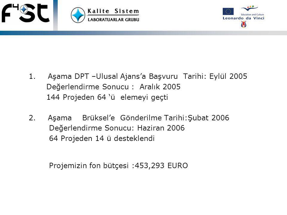 1.Aşama DPT –Ulusal Ajans'a Başvuru Tarihi: Eylül 2005 Değerlendirme Sonucu : Aralık 2005 144 Projeden 64 'ü elemeyi geçti 2.Aşama Brüksel'e Gönderilme Tarihi:Şubat 2006 Değerlendirme Sonucu: Haziran 2006 64 Projeden 14 ü desteklendi Projemizin fon bütçesi :453,293 EURO