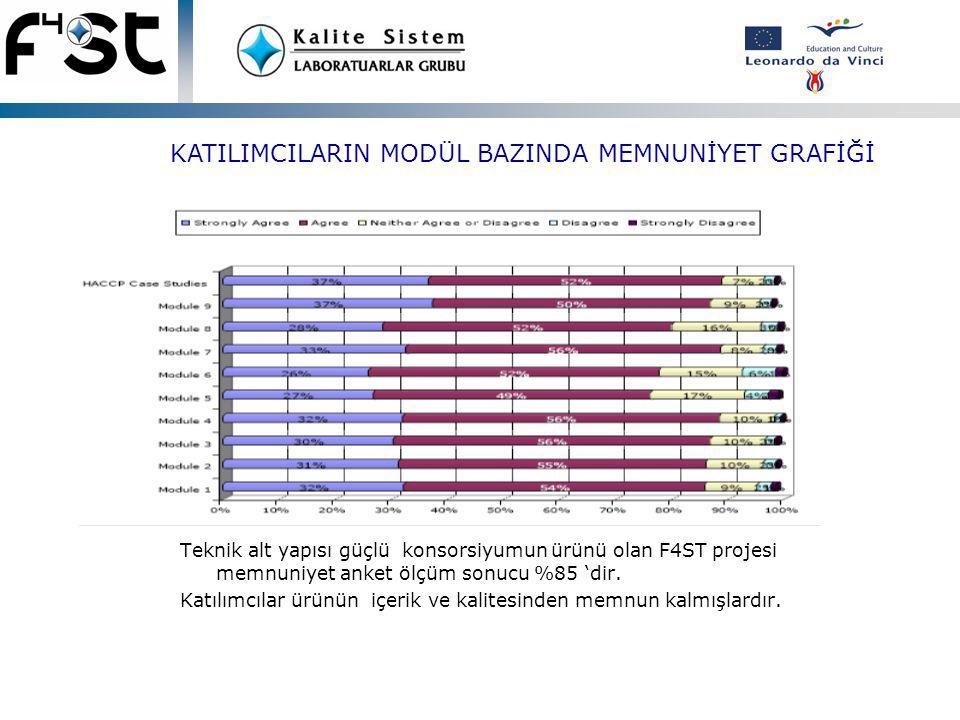 Teknik alt yapısı güçlü konsorsiyumun ürünü olan F4ST projesi memnuniyet anket ölçüm sonucu %85 'dir.