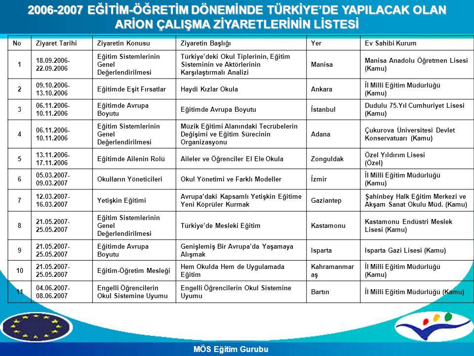 NoZiyaret TarihiZiyaretin KonusuZiyaretin BaşlığıYerEv Sahibi Kurum 1 18.09.2006- 22.09.2006 Eğitim Sistemlerinin Genel Değerlendirilmesi Türkiye'deki