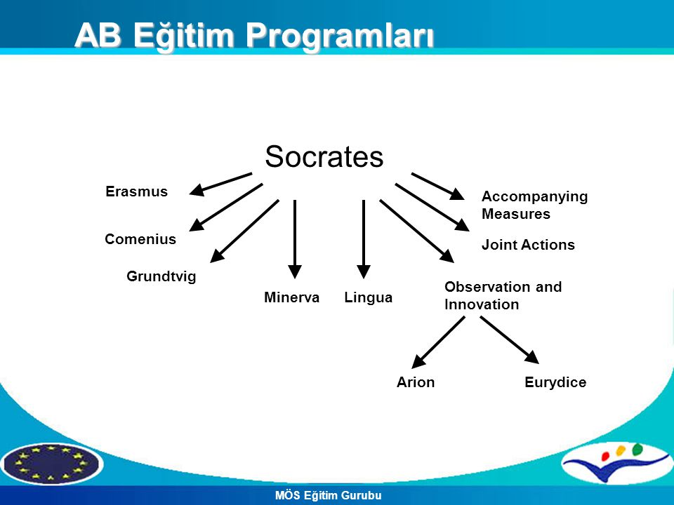 AB Eğitim Programları Socrates Erasmus Comenius Grundtvig MinervaLingua Observation and Innovation Joint Actions Accompanying Measures ArionEurydice M