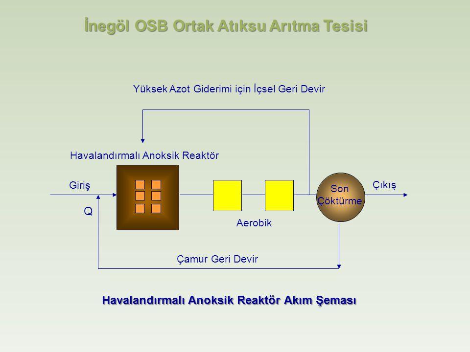 Havalandırmalı Anoksik Reaktör Yüksek Azot Giderimi için İçsel Geri Devir Çıkış Giriş Q Son Çöktürme Çamur Geri Devir İnegöl OSB Ortak Atıksu Arıtma Tesisi Havalandırmalı Anoksik Reaktör Akım Şeması Aerobik