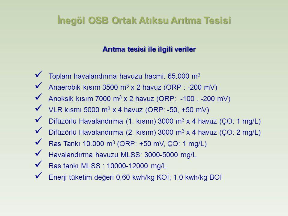 Arıtma tesisi ile ilgili veriler Toplam havalandırma havuzu hacmi: 65.000 m 3 Anaerobik kısım 3500 m 3 x 2 havuz (ORP : -200 mV) Anoksik kısım 7000 m 3 x 2 havuz (ORP: -100, -200 mV) VLR kısmı 5000 m 3 x 4 havuz (ORP: -50, +50 mV) Difüzörlü Havalandırma (1.