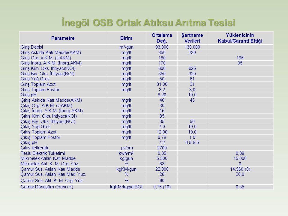 İnegöl OSB Ortak Atıksu Arıtma Tesisi ParametreBirim Ortalama Değ.