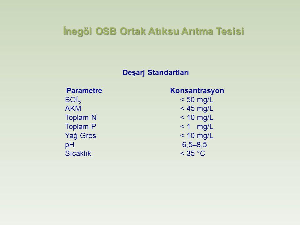 Deşarj Standartları Parametre Konsantrasyon BOİ 5 < 50 mg/L AKM < 45 mg/L Toplam N < 10 mg/L Toplam P < 1 mg/L Yağ Gres < 10 mg/L pH 6,5–8,5 Sıcaklık < 35 °C İnegöl OSB Ortak Atıksu Arıtma Tesisi