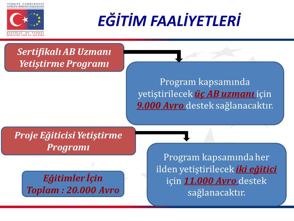 EĞİTİM FAALİYETLERİ Sertifikalı AB Uzmanı Yetiştirme Programı Proje Eğiticisi Yetiştirme Programı Program kapsamında yetiştirilecek üç AB uzmanı için
