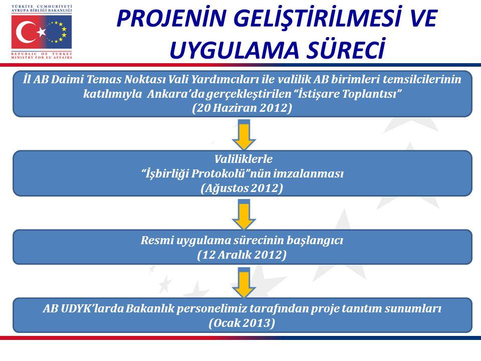 PROJENİN GELİŞTİRİLMESİ VE UYGULAMA SÜRECİ İl AB Daimi Temas Noktası Vali Yardımcıları ile valilik AB birimleri temsilcilerinin katılımıyla Ankara'da