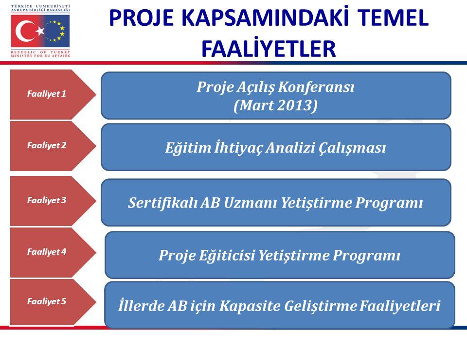 PROJE KAPSAMINDAKİ TEMEL FAALİYETLER Faaliyet 1 Proje Açılış Konferansı (Mart 2013) Faaliyet 2 Sertifikalı AB Uzmanı Yetiştirme Programı Faaliyet 3 Pr