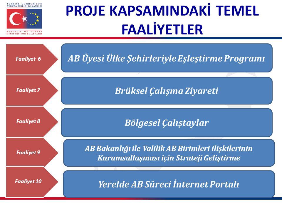 PROJE KAPSAMINDAKİ TEMEL FAALİYETLER Faaliyet 6 Faaliyet 7 AB Üyesi Ülke Şehirleriyle Eşleştirme Programı Faaliyet 8 Faaliyet 9 Brüksel Çalışma Ziyare