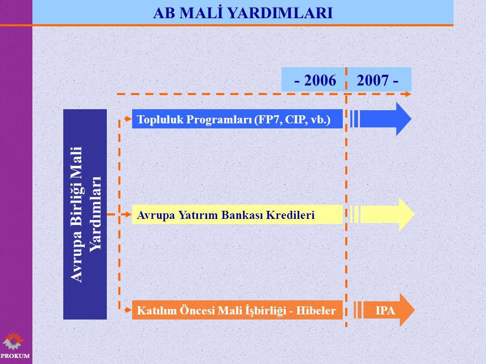 PROKUM AB MALİ YARDIMLARI Avrupa Birliği Mali Yardımları Katılım Öncesi Mali İşbirliği - Hibeler Avrupa Yatırım Bankası Kredileri Topluluk Programları (FP7, CIP, vb.) - 2006 2007 - IPA