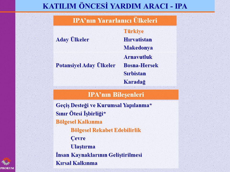 PROKUM KATILIM ÖNCESİ YARDIM ARACI - IPA IPA'nın Yararlanıcı Ülkeleri Aday Ülkeler TürkiyeHırvatistanMakedonya Potansiyel Aday Ülkeler ArnavutlukBosna-HersekSırbistanKaradağ IPA'nın Bileşenleri Geçiş Desteği ve Kurumsal Yapılanma* Sınır Ötesi İşbirliği* Bölgesel Kalkınma Bölgesel Rekabet Edebilirlik ÇevreUlaştırma İnsan Kaynaklarının Geliştirilmesi Kırsal Kalkınma