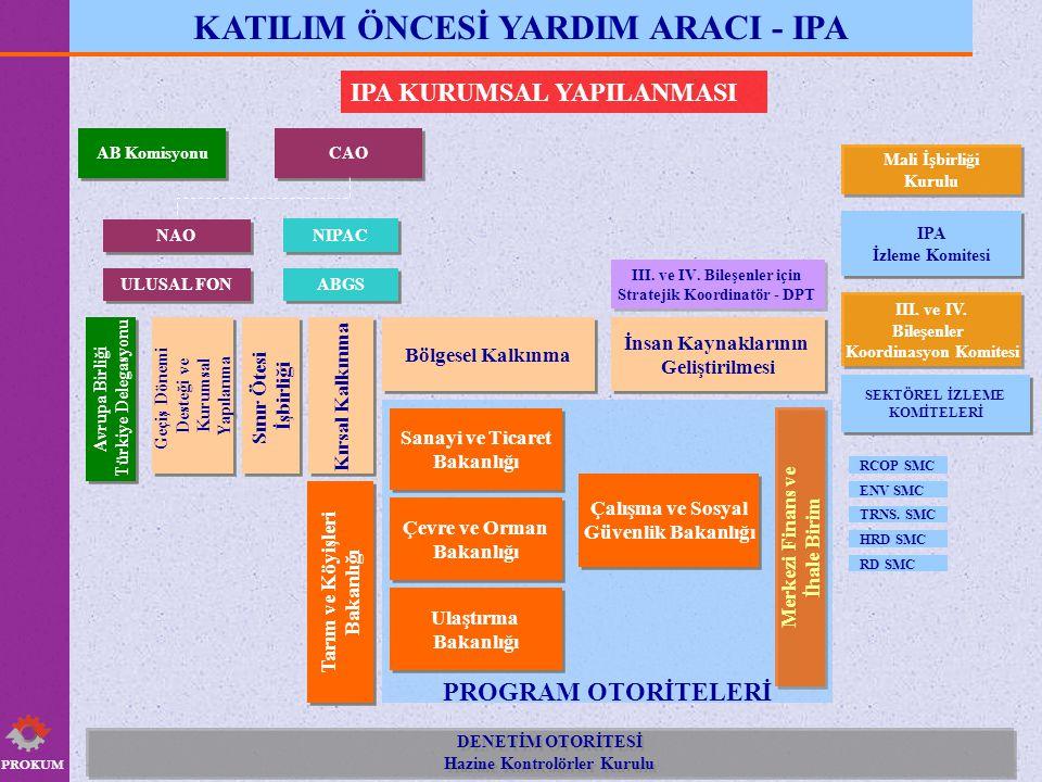 PROKUM KATILIM ÖNCESİ YARDIM ARACI - IPA IPA KURUMSAL YAPILANMASI PROGRAM OTORİTELERİ CAO III.
