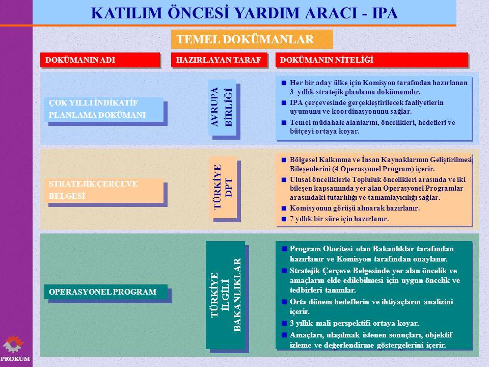 PROKUM IPA TAKVİMİ 2007 AB Komisyonu tarafından hazırlanan Çok Yıllı Endikatif Planlama Dokümanının Kabulü Akreditasyon Sürecinin Başlaması Akreditasyon Sürecinin Tamamlanması ve Yetki Devri OP'nin AB Komisyonunca Onaylanması Fonların Serbest Bırakılması ve OP'nin Uygulanmaya Başlanması 2008 OP'nin Tanıtılması ve Duyurulması (sürekli) Operasyonel Programın (OP) Hazırlanması ve AB Komisyonuna Onaylanmak Üzere Gönderilmesi Stratejik Çerçeve Belgesinin Hazırlanması AB Tarafı ile Türkiye Arasında IPA Çerçeve Anlaşmasının İmzalanması ve TBMM Onayı AB Komisyonu Tarafından IPA Uygulama Tüzüğünün Yayımlanması 2009 AB Tarafı ile Türkiye Arasında IPA Finansal Anlaşmasının İmzalanması Proje Paketlerinin Oluşturulması Çalışmaları (2009 devam)