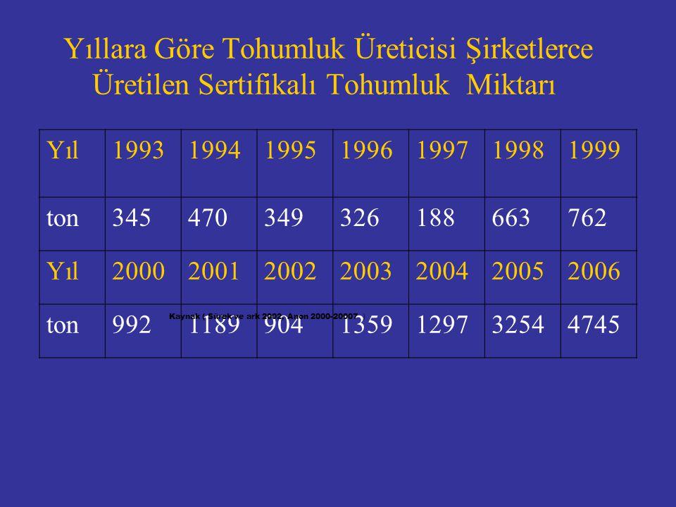 Yıllara Göre Tohumluk Üreticisi Şirketlerce Üretilen Sertifikalı Tohumluk Miktarı Yıl1993199419951996199719981999 ton345470349326188663762 Yıl2000200120022003200420052006 ton99211899041359129732544745 Kaynak ( Sürek ve ark 2002, Anon 2000-20007 )
