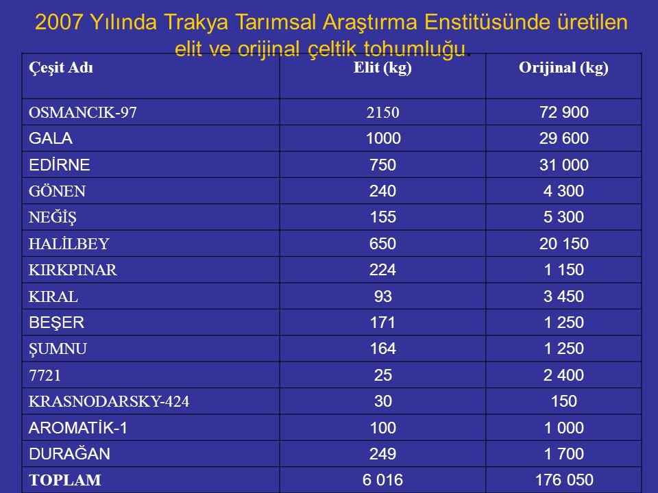 LABORATUVAR STANDARTLARI (%) FaktörlerOrijinalSertifikalı ISertifikalı II Saf tohum (en az %)9897 Cansız Yabancı Madde (en az %)233 Diğer Mahsul Tohumları (en çok %)00,1 Ot tohumları (en çok adet/kg)0,1 0,2 Kırmızı Çeltik (en çok adet/kg)51020 Çeltik Beyaz Uç Nematodu (A.besseyi) 000 Çimlenme (en az %)85