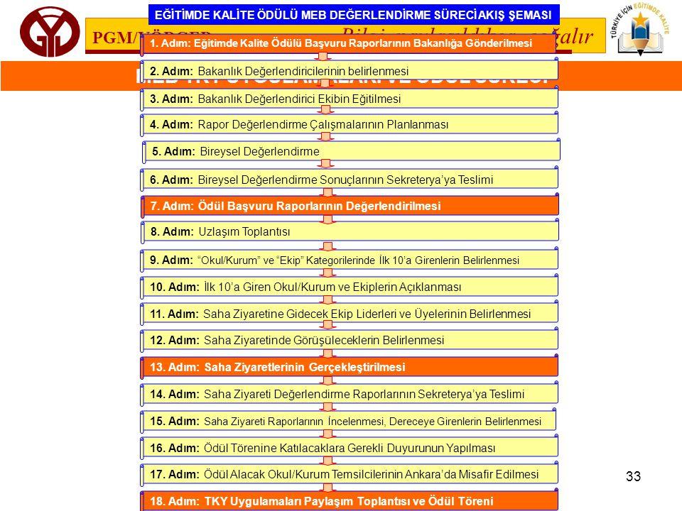 PGM/YÖDGED Bilgi paylaşıldıkça çoğalır MEB TKY UYGULAMALARI VE ÖDÜL SÜRECİ 33 1. Adım: Eğitimde Kalite Ödülü Başvuru Raporlarının Bakanlığa Gönderilme
