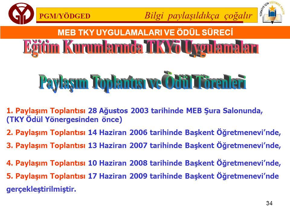 PGM/YÖDGED Bilgi paylaşıldıkça çoğalır MEB TKY UYGULAMALARI VE ÖDÜL SÜRECİ 34 1. Paylaşım Toplantısı 28 Ağustos 2003 tarihinde MEB Şura Salonunda, (TK