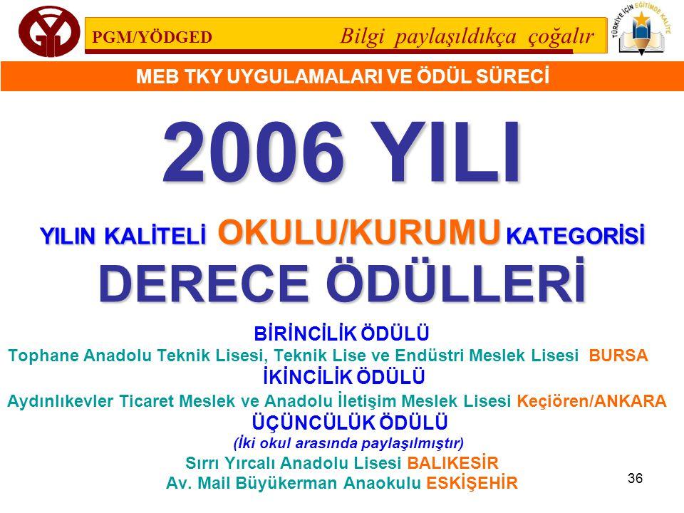 MEB TKY UYGULAMALARI VE ÖDÜL SÜRECİ 36 2006 YILI YILIN KALİTELİ OKULU/KURUMU KATEGORİSİ DERECE ÖDÜLLERİ BİRİNCİLİK ÖDÜLÜ Tophane Anadolu Teknik Lisesi