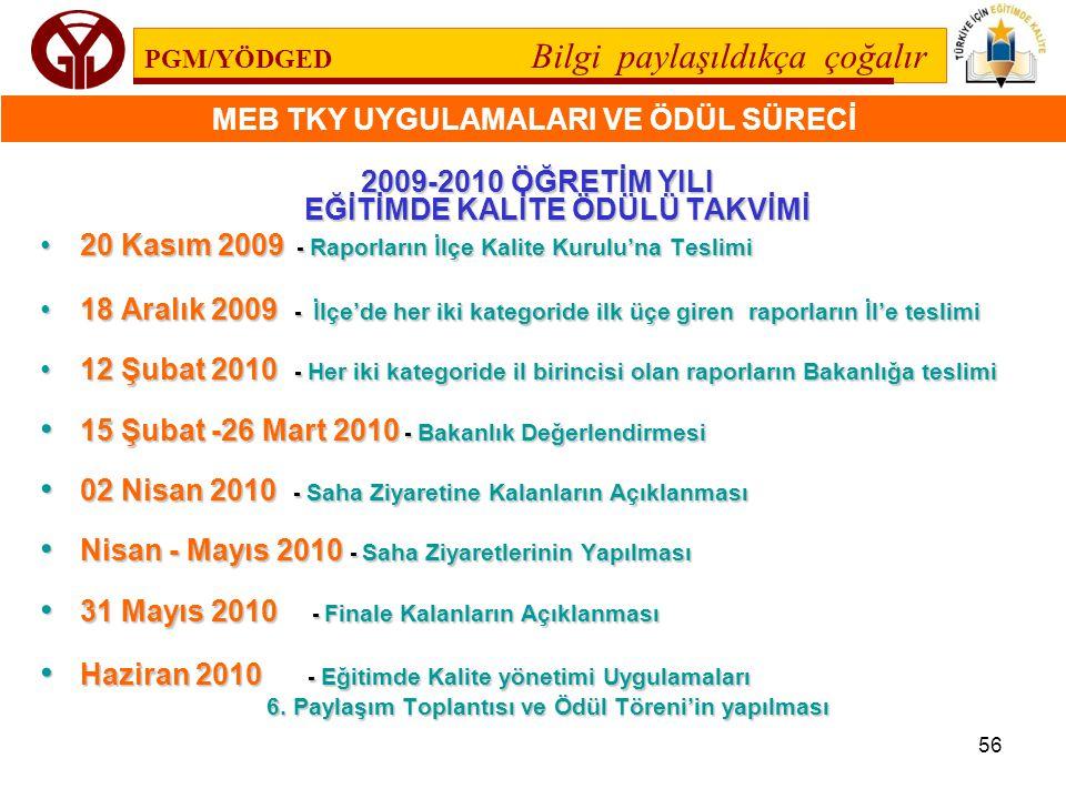 MEB TKY UYGULAMALARI VE ÖDÜL SÜRECİ 56 2009-2010 ÖĞRETİM YILI EĞİTİMDE KALİTE ÖDÜLÜ TAKVİMİ 20 Kasım 2009 - Raporların İlçe Kalite Kurulu'na Teslimi20
