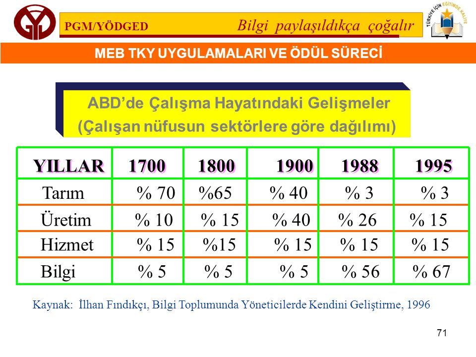 PGM/YÖDGED Bilgi paylaşıldıkça çoğalır MEB TKY UYGULAMALARI VE ÖDÜL SÜRECİ 71 Hizmet % 15 %15 % 15 % 15 % 15 YILLAR 1700 1800 1900 1988 1995 Bilgi % 5