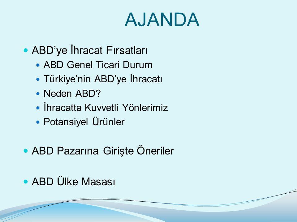 AJANDA ABD'ye İhracat Fırsatları ABD Genel Ticari Durum Türkiye'nin ABD'ye İhracatı Neden ABD.