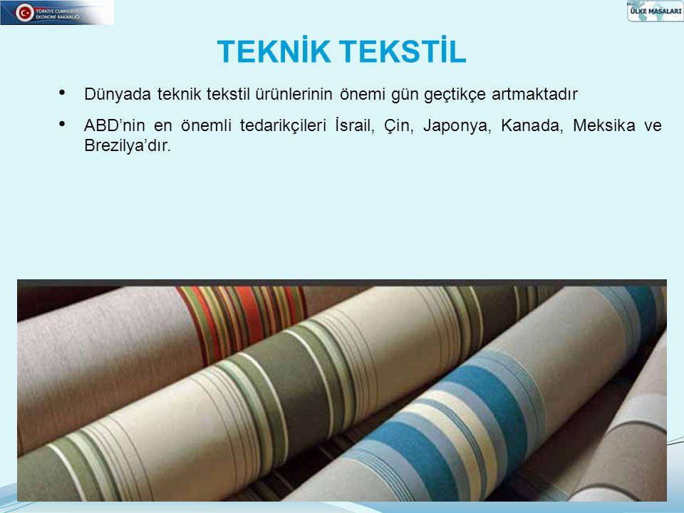 TEKNİK TEKSTİL Dünyada teknik tekstil ürünlerinin önemi gün geçtikçe artmaktadır ABD'nin en önemli tedarikçileri İsrail, Çin, Japonya, Kanada, Meksika ve Brezilya'dır.
