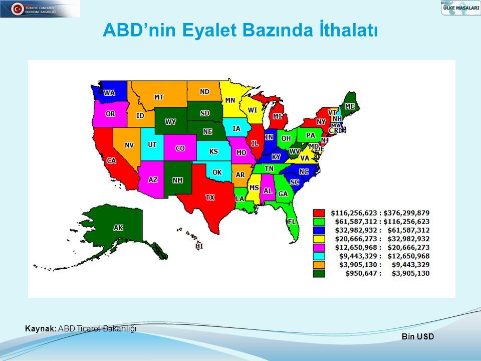 ABD'nin Eyalet Bazında İthalatı Kaynak: ABD Ticaret Bakanlığı Bin USD