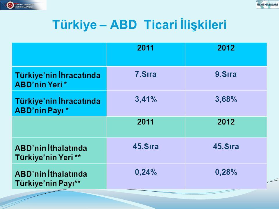 20112012 Türkiye'nin İhracatında ABD'nin Yeri * 7.Sıra9.Sıra Türkiye'nin İhracatında ABD'nin Payı * 3,41%3,68% 20112012 ABD'nin İthalatında Türkiye'nin Yeri ** 45.Sıra ABD'nin İthalatında Türkiye'nin Payı** 0,24%0,28%
