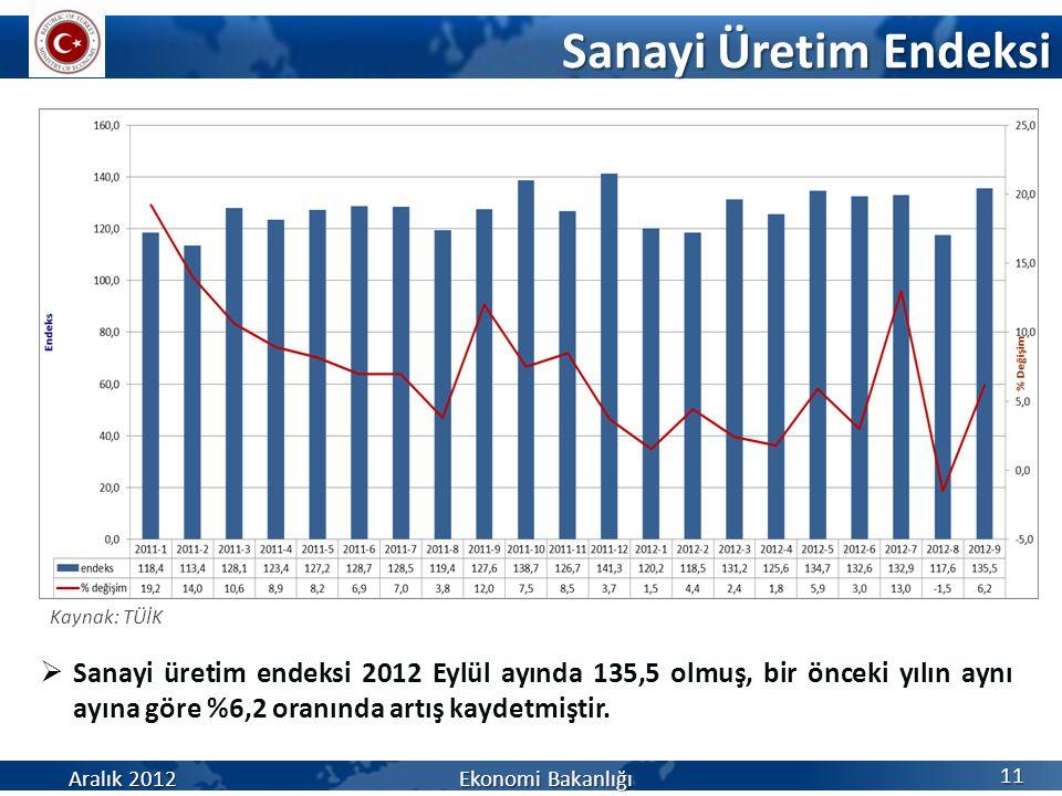 Sanayi Üretim Endeksi Aralık 2012 Ekonomi Bakanlığı 11 Kaynak: TÜİK  Sanayi üretim endeksi 2012 Eylül ayında 135,5 olmuş, bir önceki yılın aynı ayına göre %6,2 oranında artış kaydetmiştir.