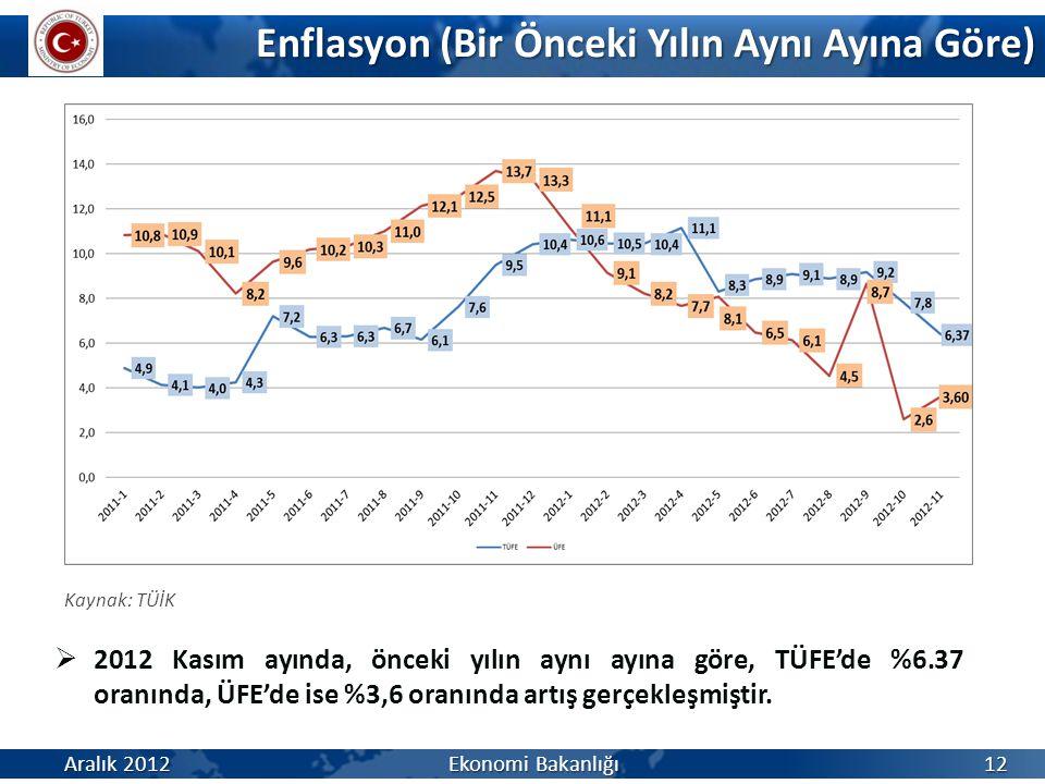Enflasyon (Bir Önceki Yılın Aynı Ayına Göre) Aralık 2012 Ekonomi Bakanlığı 12  2012 Kasım ayında, önceki yılın aynı ayına göre, TÜFE'de %6.37 oranınd