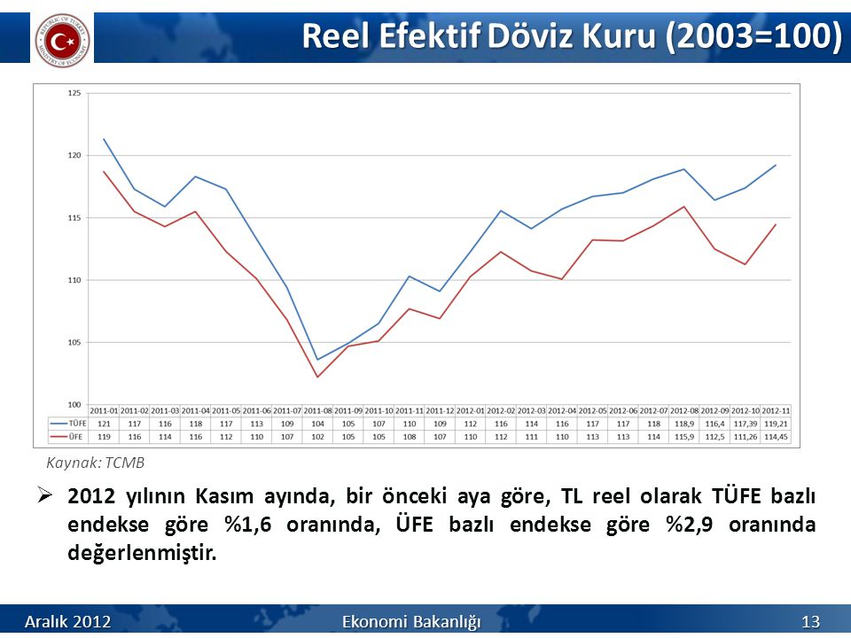 Reel Efektif Döviz Kuru (2003=100)  2012 yılının Kasım ayında, bir önceki aya göre, TL reel olarak TÜFE bazlı endekse göre %1,6 oranında, ÜFE bazlı endekse göre %2,9 oranında değerlenmiştir.