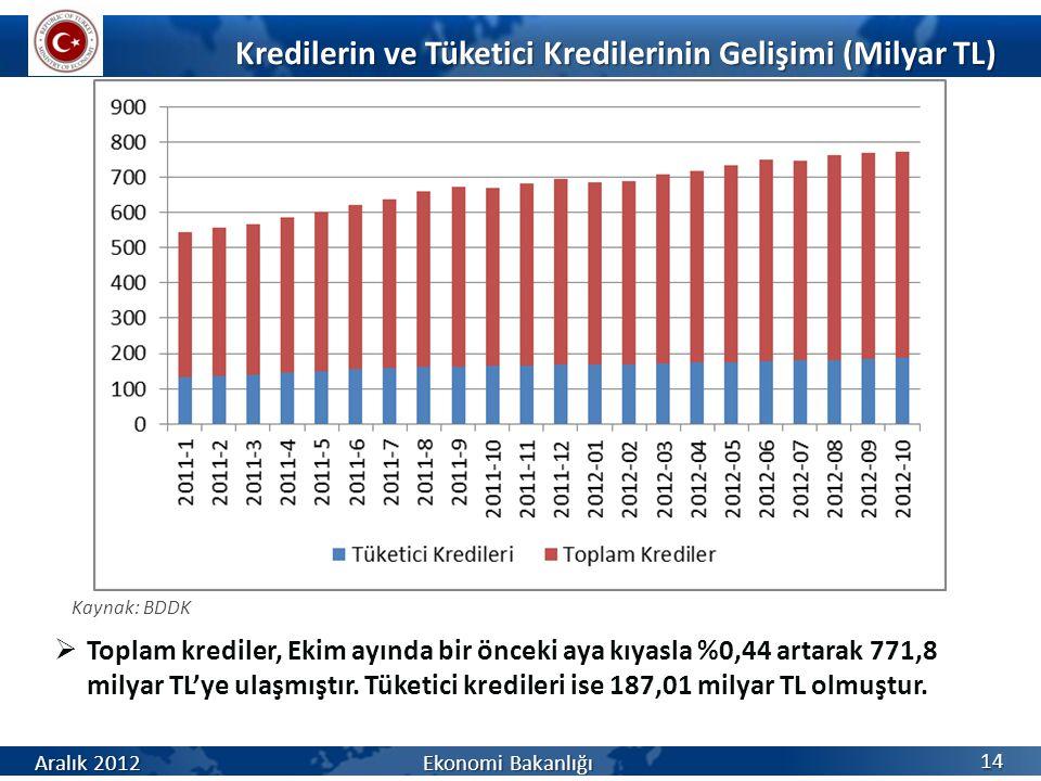 Kredilerin ve Tüketici Kredilerinin Gelişimi (Milyar TL) 14  Toplam krediler, Ekim ayında bir önceki aya kıyasla %0,44 artarak 771,8 milyar TL'ye ulaşmıştır.