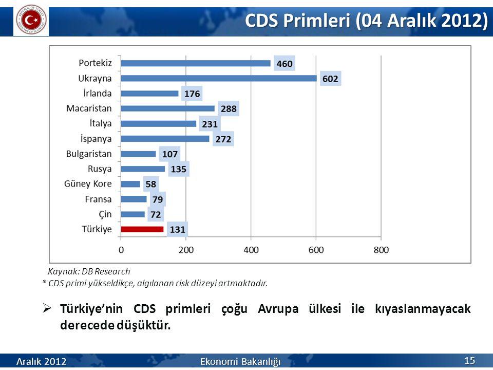 CDS Primleri (04 Aralık 2012) 15 Kaynak: DB Research * CDS primi yükseldikçe, algılanan risk düzeyi artmaktadır.  Türkiye'nin CDS primleri çoğu Avrup