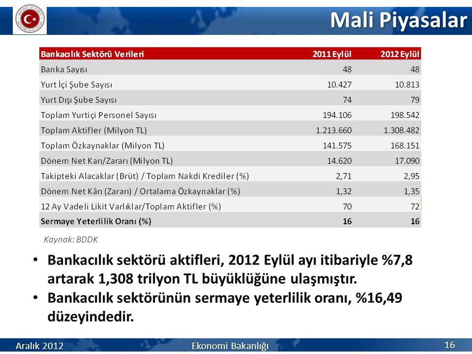 Mali Piyasalar 16 Aralık 2012 Ekonomi Bakanlığı Kaynak: BDDK Bankacılık sektörü aktifleri, 2012 Eylül ayı itibariyle %7,8 artarak 1,308 trilyon TL büyüklüğüne ulaşmıştır.
