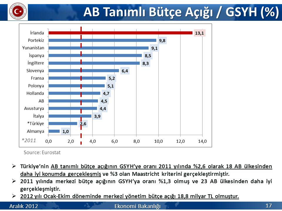 AB Tanımlı Bütçe Açığı / GSYH (%) 17 Aralık 2012 Ekonomi Bakanlığı *2011  Türkiye'nin AB tanımlı bütçe açığının GSYH'ye oranı 2011 yılında %2,6 olara